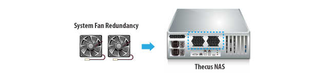 System Fan Redundancy