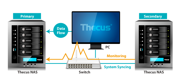 Uninterrupted Accessibility with Thecus System Failover