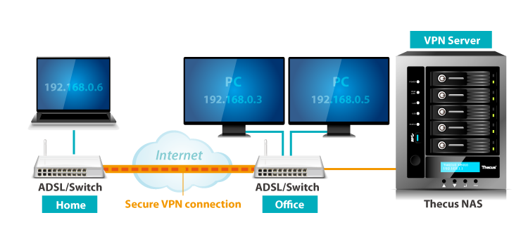 Secure Remote Access with Virtual Private Network (VPN)